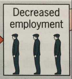 Unemployment Diagram