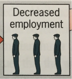 Unemployment Diagram